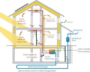 Casa passiva connubio tra casa modulare e risparmio for Progettazione passiva della cabina solare