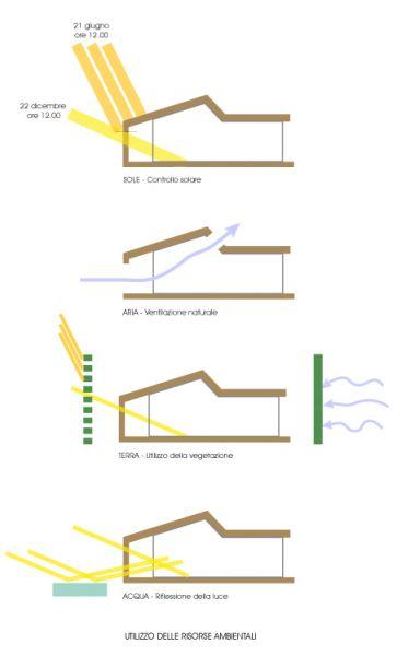 3r strawbalehouse designed by anna lovisetto una casa - Orientamento casa ...