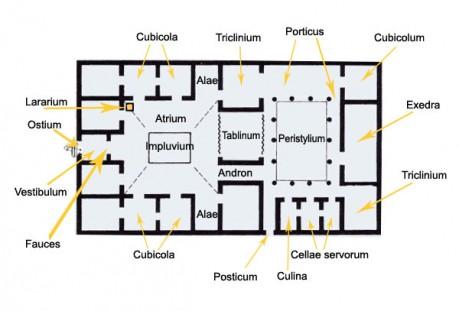 L 39 abitazione a roma domus insulae e villae storia dell for Ricerca avanzata planimetrie della casa