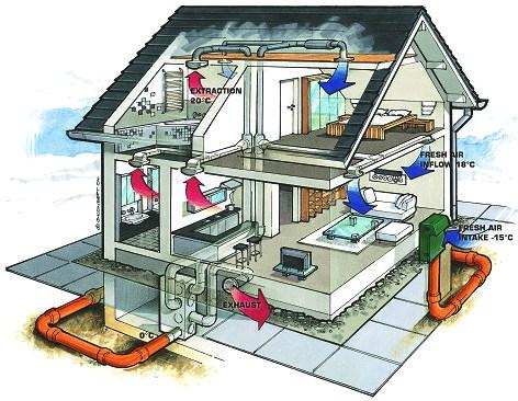 Impianto di ventilazione della casa passiva funzionamento - Ricircolo aria casa ...