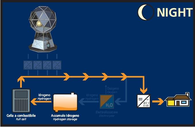 Pannelli solari per la casa passiva installazione e idee for Progettazione passiva della cabina solare