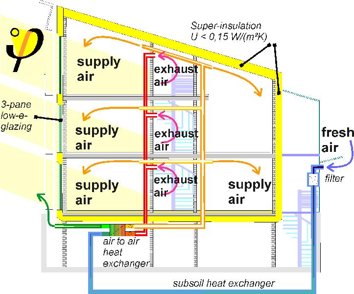 Solare eolico geotermico quale il rinnovabile pi for Progettazione passiva della cabina solare