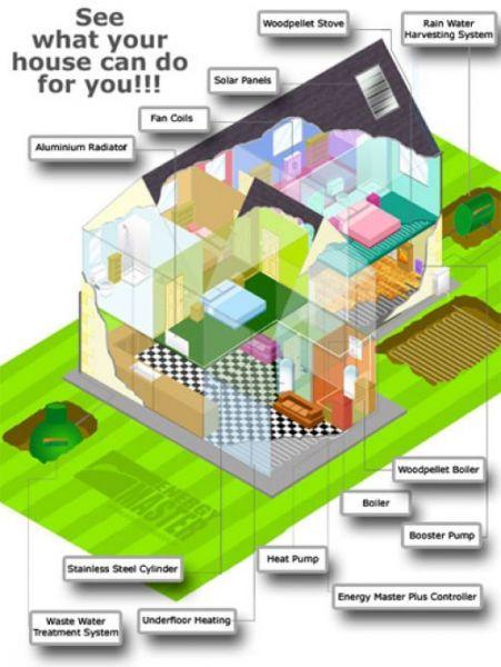 Sostenibilit la parola d 39 ordine dell 39 edilizia futura c for Progetti di edilizia eco friendly