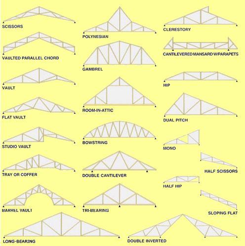 I tetti prefabbricati in legno vantaggi e tipologie for Tipi di tetto